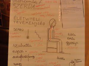 Tafel mit ungarischen Vokabeln